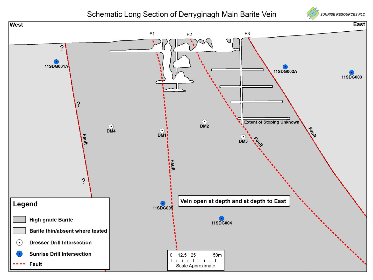 Longitudinal Section Barite Vein and Drilling